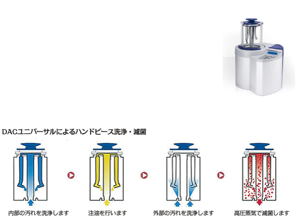 DNAユニバーサルによるハンドピース 洗浄・滅菌器 内部の汚れを洗浄します 注油を行います 外部の汚れを洗浄します 高圧蒸気で滅菌します